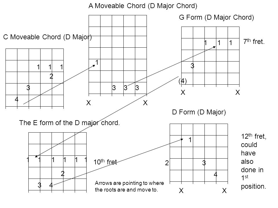 1 1 1 2 3 4 C Moveable Chord (D Major) 1 3 3 3 X A Moveable Chord (D Major Chord) 1 1 1 3 G Form (D Major Chord) X 7 th fret. 1 1 1 2 3 4 10 th fret T