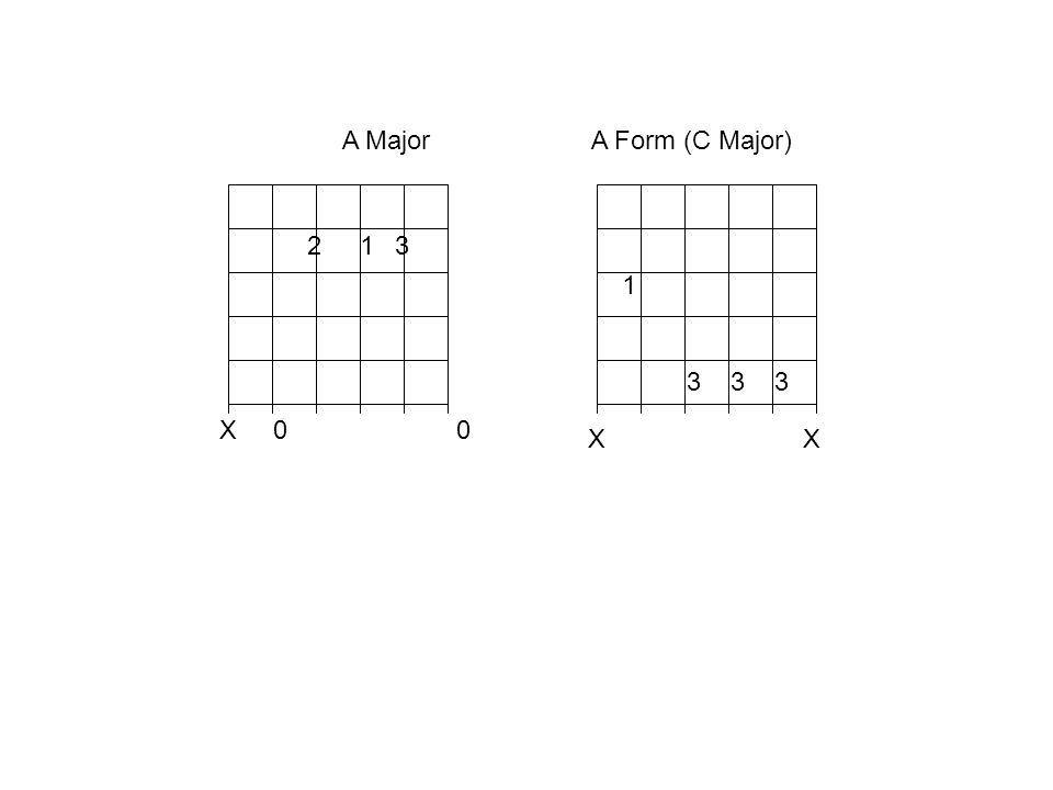 C Form of the Major Scale You can also play this by going all the way down to the 6 th string 2 nd fret – that would fully cover the position. The pat