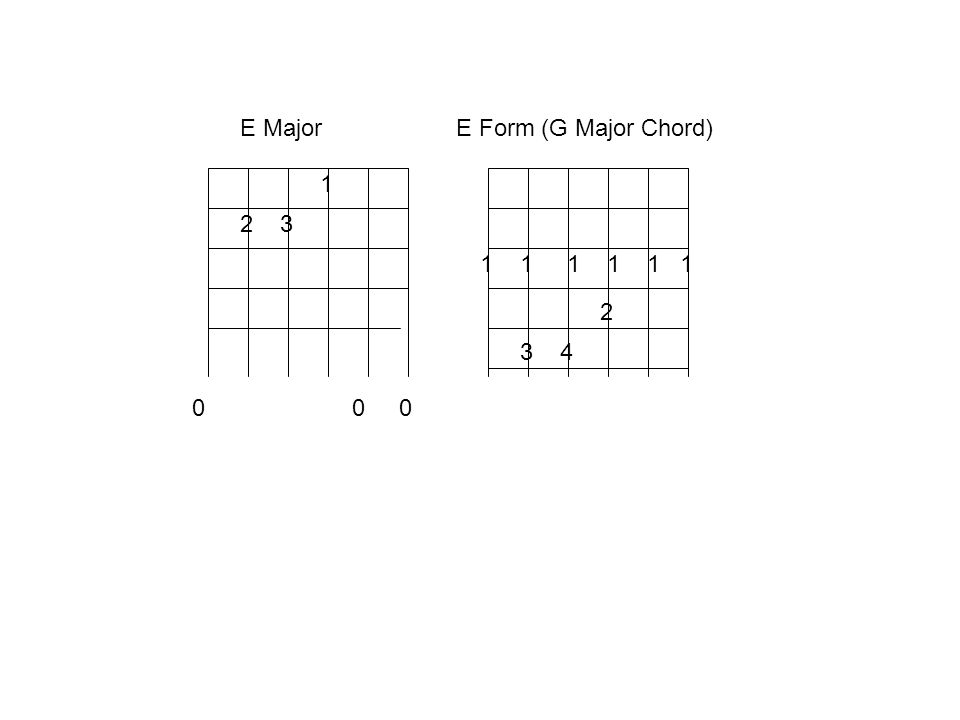 G Form of the Major Scale