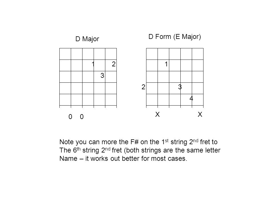 E Form Major Scales 3 This is the scale form that you should start with. It is the easiest of the patterns to Finger. It falls totally into one positi