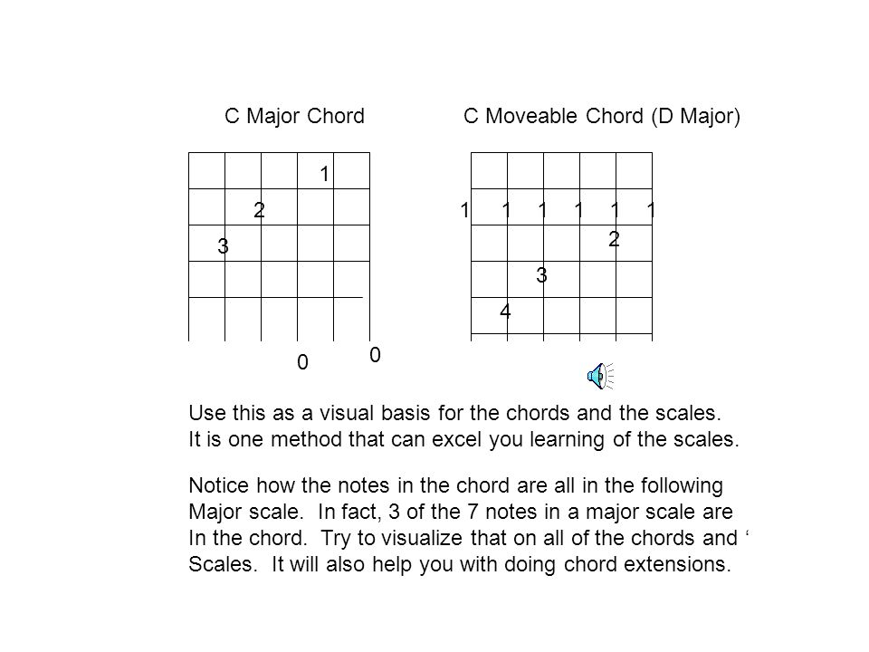 Be sure to master the chords also! For each of the scales make sure that you can also do the chord that goes with it. By doing that you will be able t