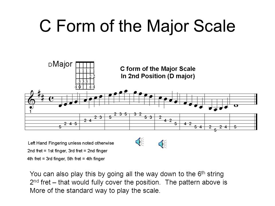 1 2 3 0 0 C Major Chord 1 1 1 1 1 1 2 3 4 C Moveable Chord (D Major) Use this as a visual basis for the chords and the scales. It is one method that c
