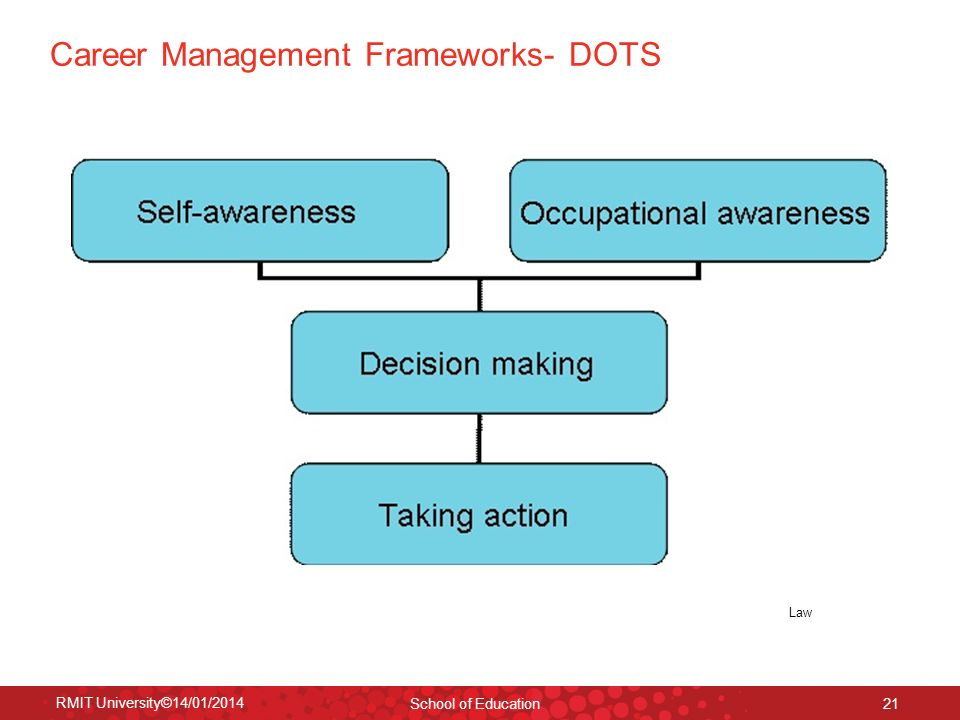 RMIT University©14/01/2014 School of Education 21 Career Management Frameworks- DOTS Law