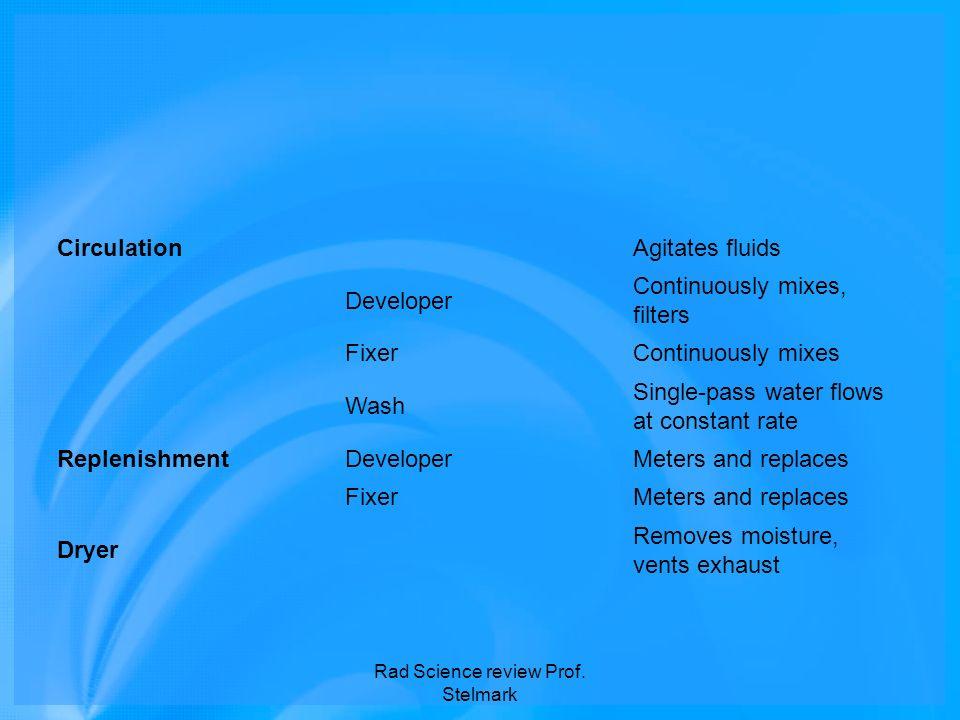 CirculationAgitates fluids Developer Continuously mixes, filters FixerContinuously mixes Wash Single-pass water flows at constant rate ReplenishmentDe