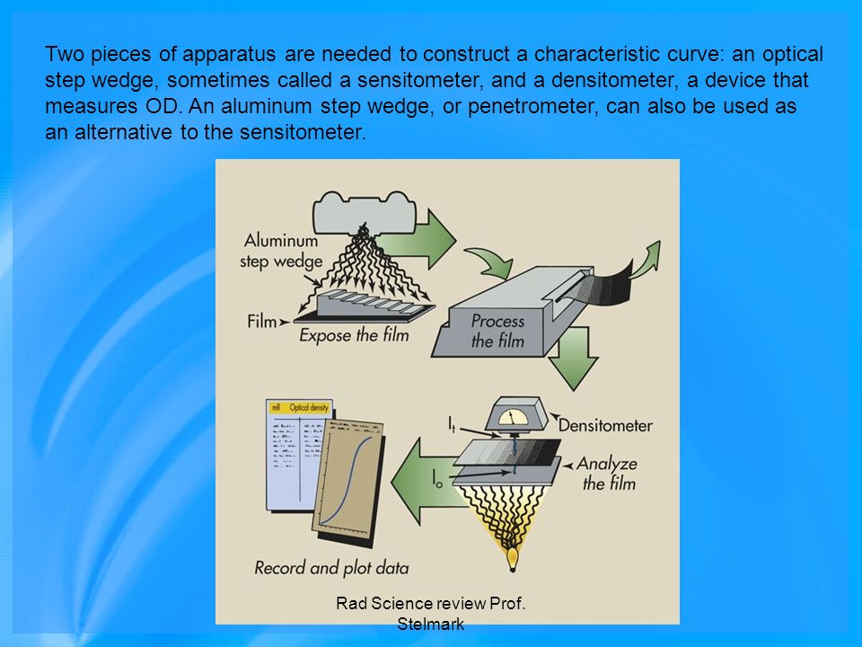 Two pieces of apparatus are needed to construct a characteristic curve: an optical step wedge, sometimes called a sensitometer, and a densitometer, a
