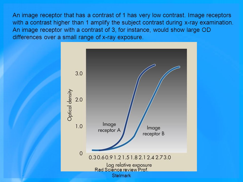 An image receptor that has a contrast of 1 has very low contrast. Image receptors with a contrast higher than 1 amplify the subject contrast during x-