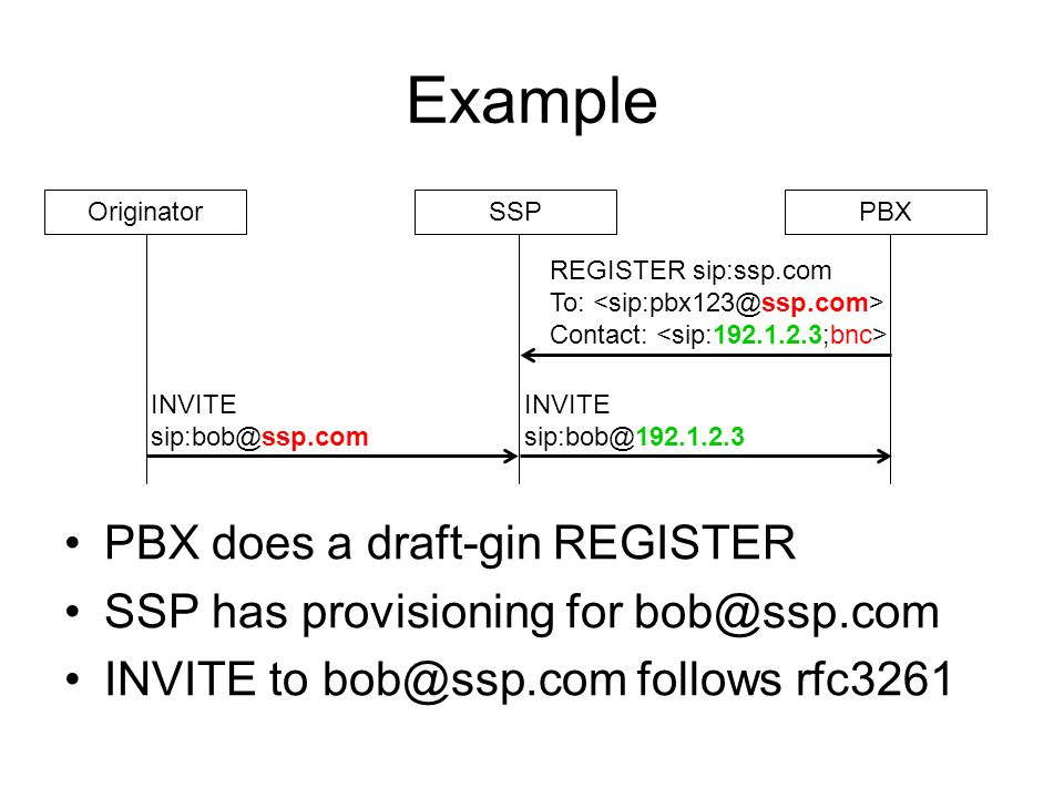 Example PBX does a draft-gin REGISTER SSP has provisioning for INVITE to follows rfc3261 OriginatorSSPPBX INVITE INVITE REGISTER sip:ssp.com To: Contact: