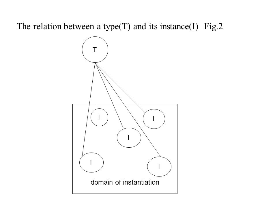 The relation between a type(T) and its instance(I) Fig.2 T domain of instantiation I I I I I