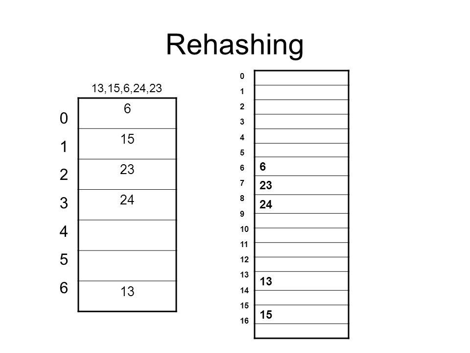 Rehashing 6 15 23 24 13 6 23 24 13 15 01234560123456 0 1 2 3 4 5 6 7 8 9 10 11 12 13 14 15 16 13,15,6,24,23