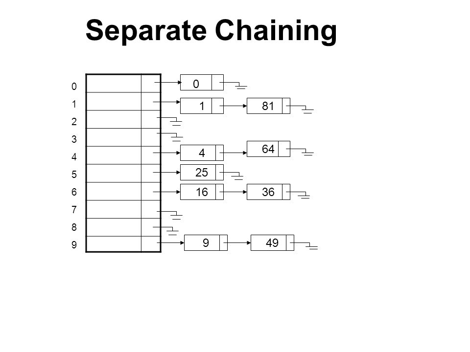 Separate Chaining 0 1 4 25 16 9 81 64 36 49 01234567890123456789