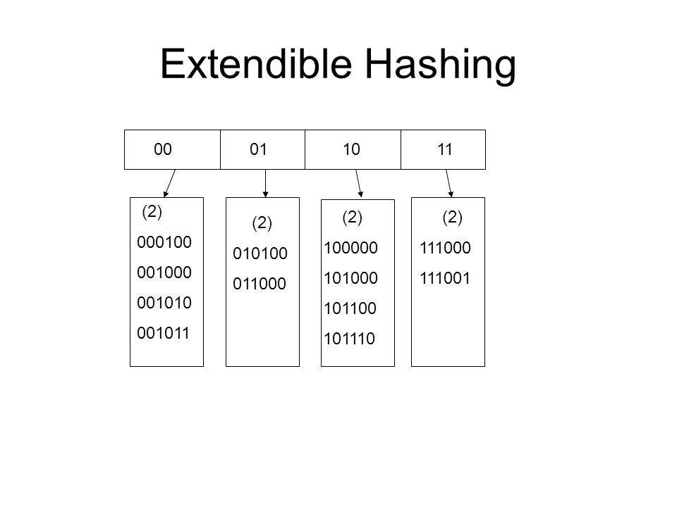 Extendible Hashing 0001 10 11 (2) 000100 001000 001010 001011 (2) 010100 011000 (2) 100000 101000 101100 101110 (2) 111000 111001