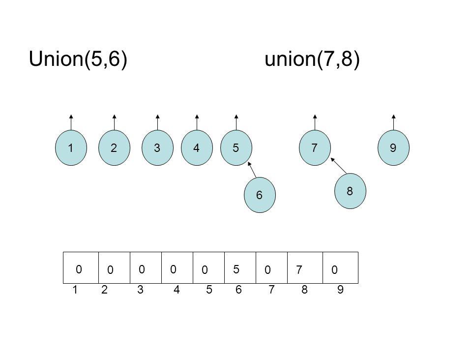 Union(5,6)union(7,8) 12 8 7 6 543 1 2 3 4 5 6 7 8 9 9 0 0 00 0 5 070