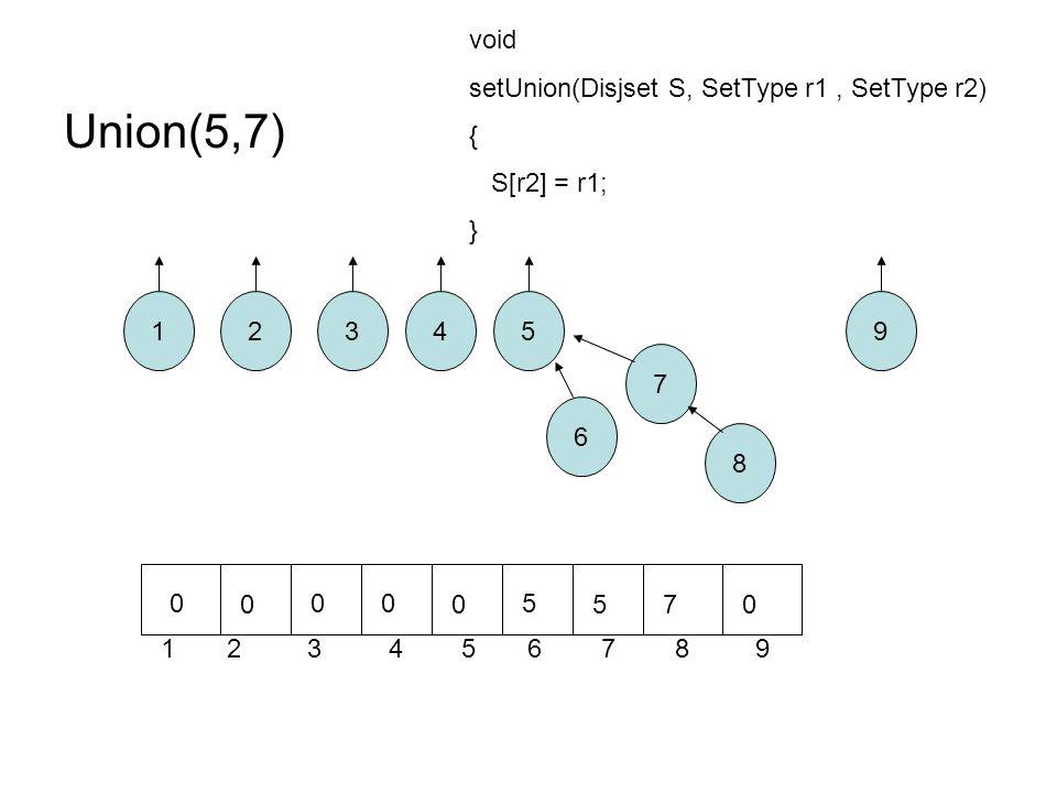 Union(5,7) 12 8 7 6 543 1 2 3 4 5 6 7 8 9 9 0 0 00 0 5 570 void setUnion(Disjset S, SetType r1, SetType r2) { S[r2] = r1; }