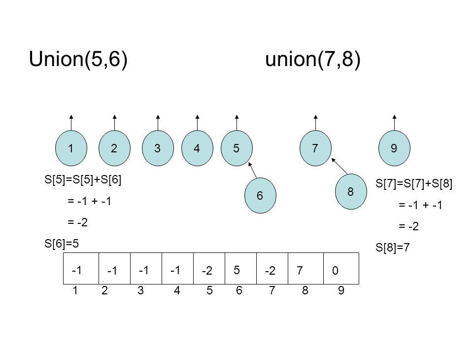 Union(5,6)union(7,8) 12 8 7 6 543 1 2 3 4 5 6 7 8 9 9 -2 5 70 S[5]=S[5]+S[6] = -1 + -1 = -2 S[6]=5 S[7]=S[7]+S[8] = -1 + -1 = -2 S[8]=7