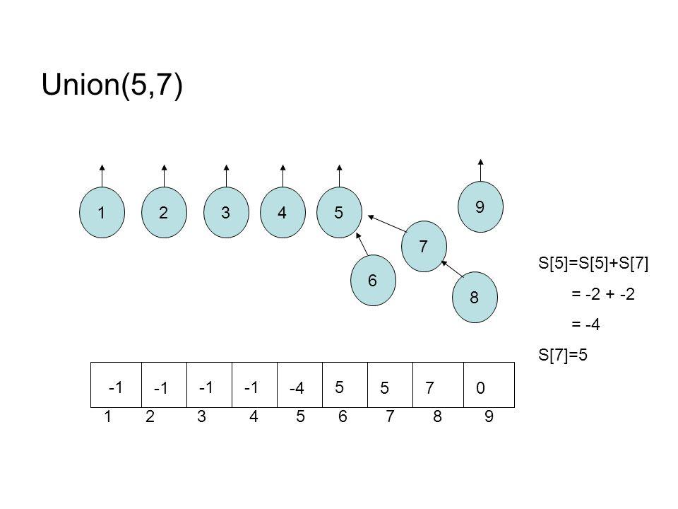 Union(5,7) 12 8 7 6 543 1 2 3 4 5 6 7 8 9 9 -4 5 570 S[5]=S[5]+S[7] = -2 + -2 = -4 S[7]=5
