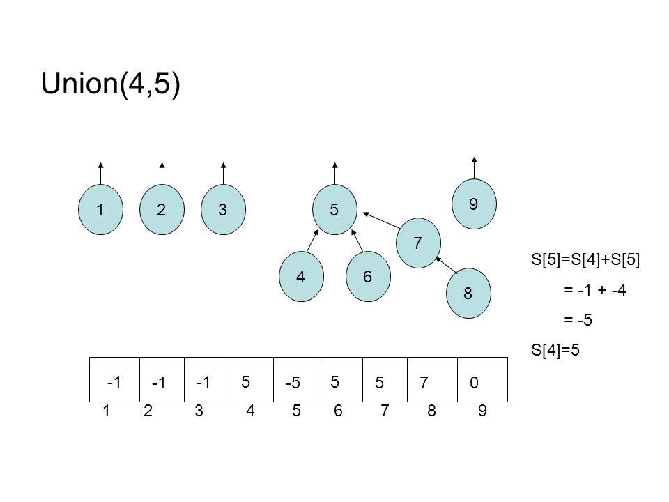 Union(4,5) 12 8 7 6 5 4 3 1 2 3 4 5 6 7 8 9 9 5 -5 5 570 S[5]=S[4]+S[5] = -1 + -4 = -5 S[4]=5