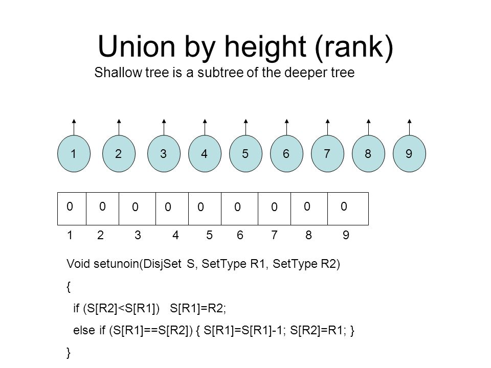 Union by height (rank) Shallow tree is a subtree of the deeper tree 12876543 1 2 3 4 5 6 7 8 9 9 00 00000 00 Void setunoin(DisjSet S, SetType R1, SetType R2) { if (S[R2]<S[R1]) S[R1]=R2; else if (S[R1]==S[R2]) { S[R1]=S[R1]-1; S[R2]=R1; } }