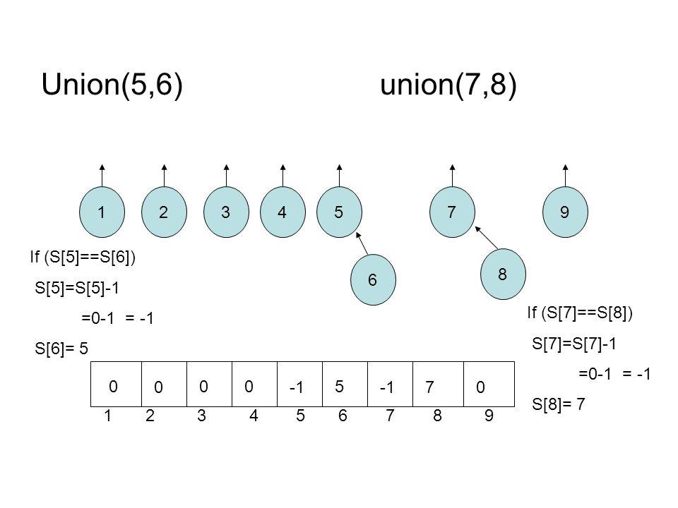 Union(5,6)union(7,8) 12 8 7 6 543 1 2 3 4 5 6 7 8 9 9 0 0 00 5 70 If (S[5]==S[6]) S[5]=S[5]-1 =0-1 = -1 S[6]= 5 If (S[7]==S[8]) S[7]=S[7]-1 =0-1 = -1 S[8]= 7