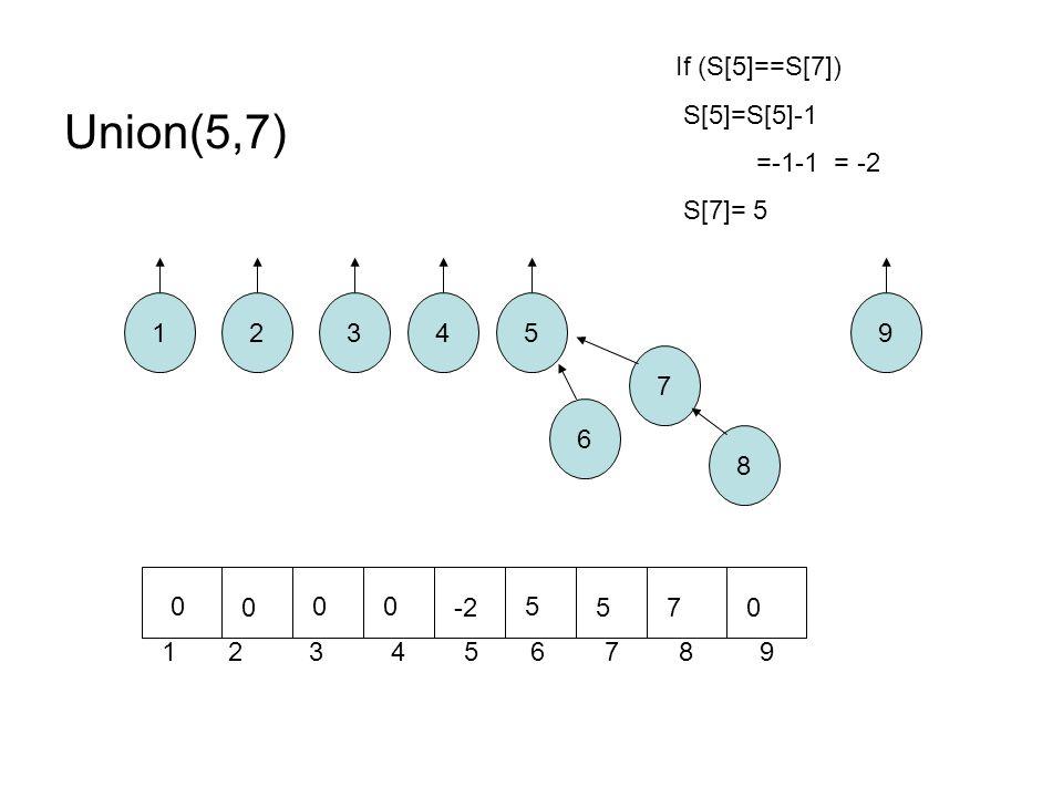 Union(5,7) 12 8 7 6 543 1 2 3 4 5 6 7 8 9 9 0 0 00 -2 5 570 If (S[5]==S[7]) S[5]=S[5]-1 =-1-1 = -2 S[7]= 5