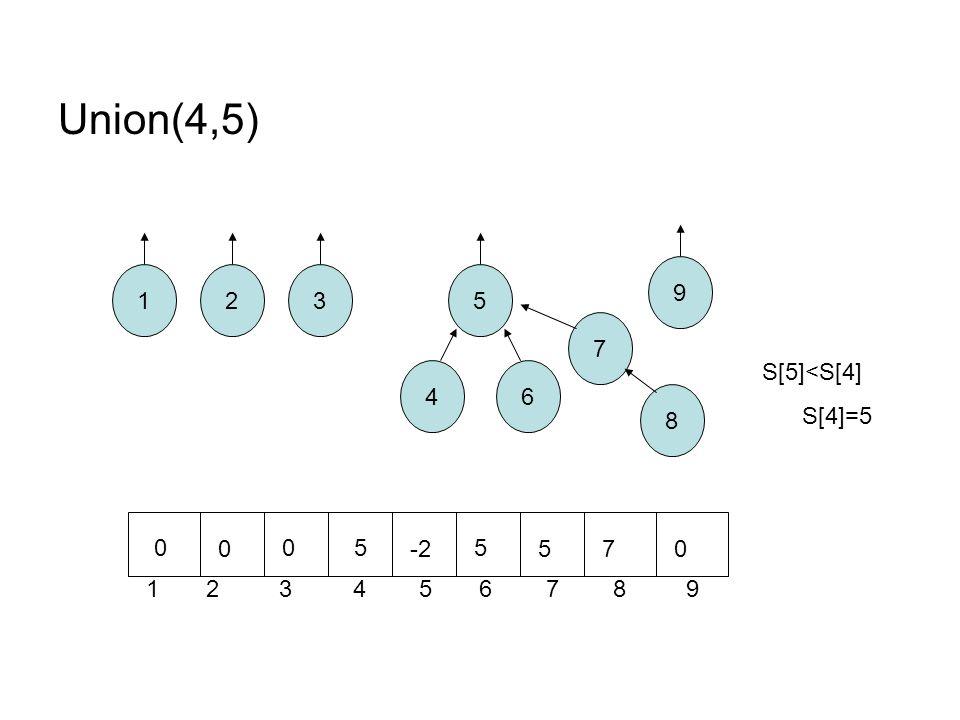 Union(4,5) 12 8 7 6 5 4 3 1 2 3 4 5 6 7 8 9 9 0 0 0 -2 5 570 S[5]<S[4] S[4]=5 5