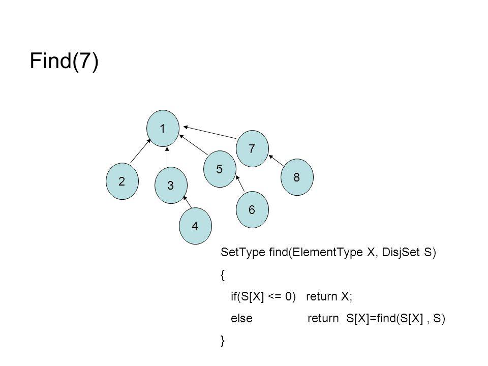 Find(7) 1 2 8 7 6 5 4 3 SetType find(ElementType X, DisjSet S) { if(S[X] <= 0) return X; else return S[X]=find(S[X], S) }