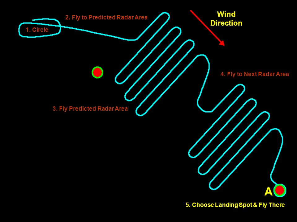 1. Circle 2. Fly to Predicted Radar Area 3. Fly Predicted Radar Area 4. Fly to Next Radar Area Wind Direction A A