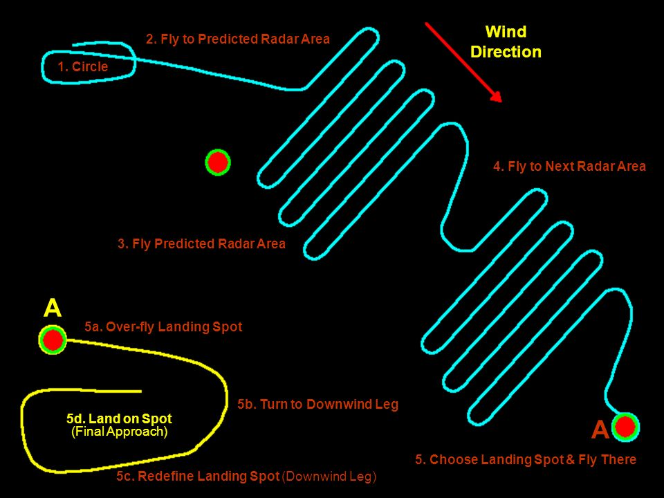 1. Circle 2. Fly to Predicted Radar Area 5a. Over-fly Landing Spot 5. Choose Landing Spot & Fly There 3. Fly Predicted Radar Area 4. Fly to Next Radar