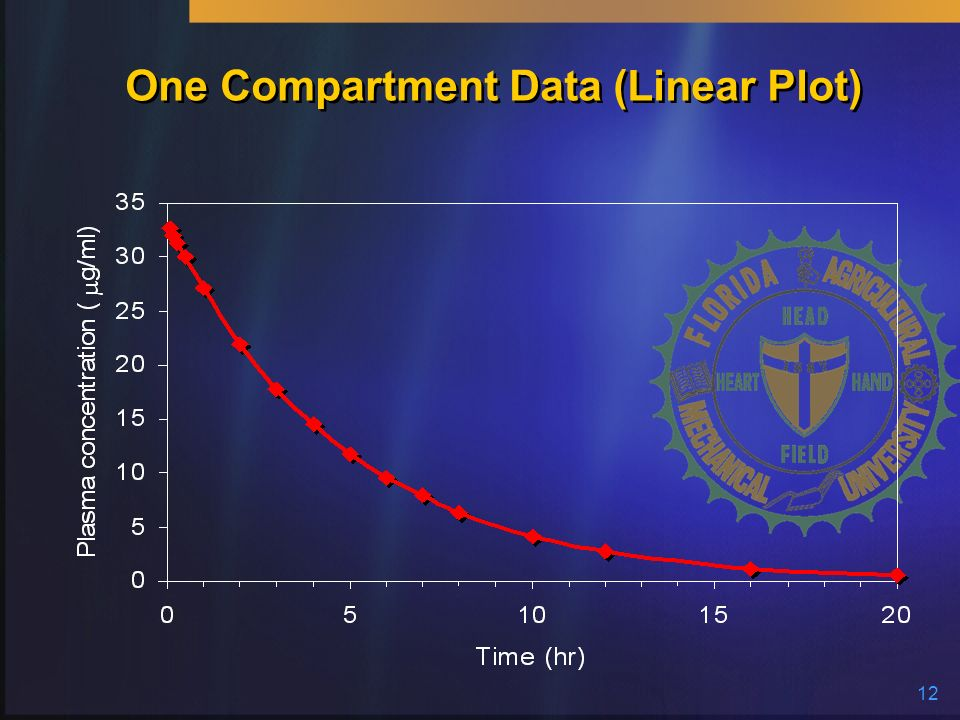 12 One Compartment Data (Linear Plot)