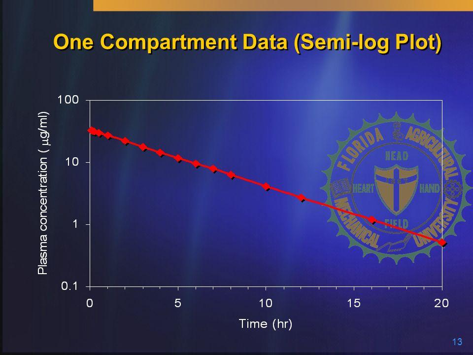 13 One Compartment Data (Semi-log Plot)