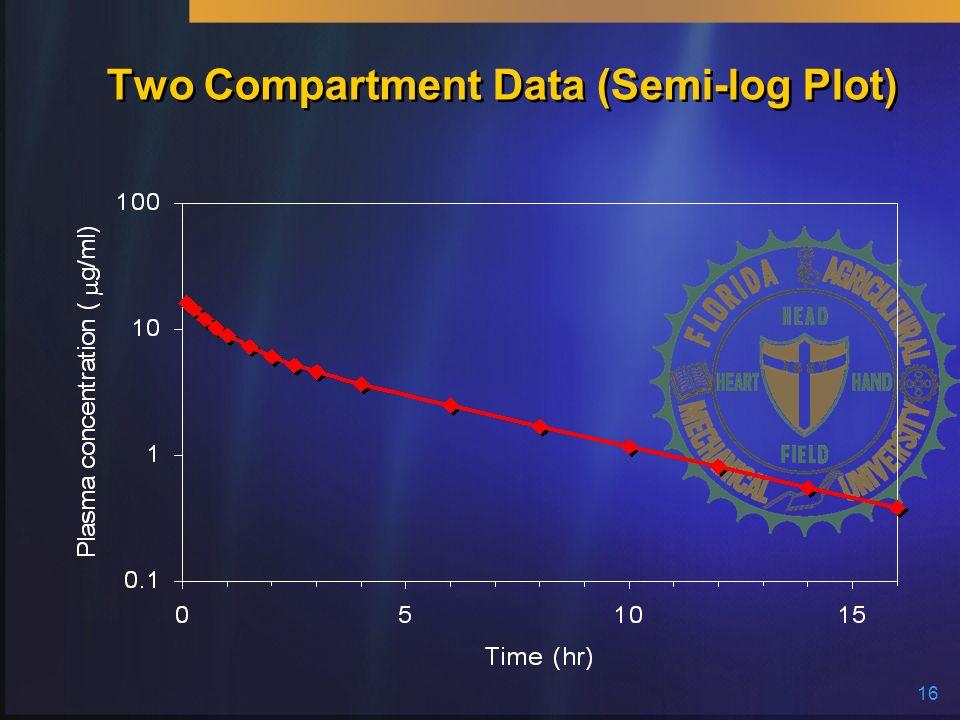 16 Two Compartment Data (Semi-log Plot)