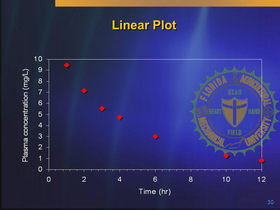 30 Linear Plot