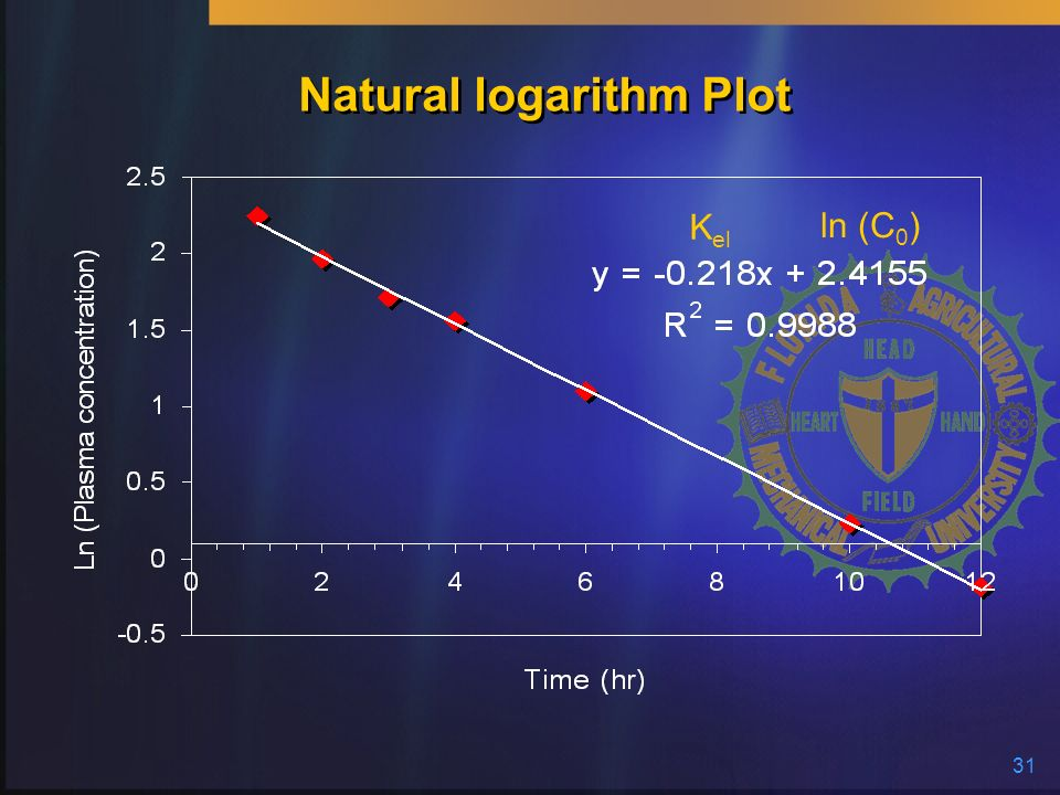 31 Natural logarithm Plot K el ln (C 0 )
