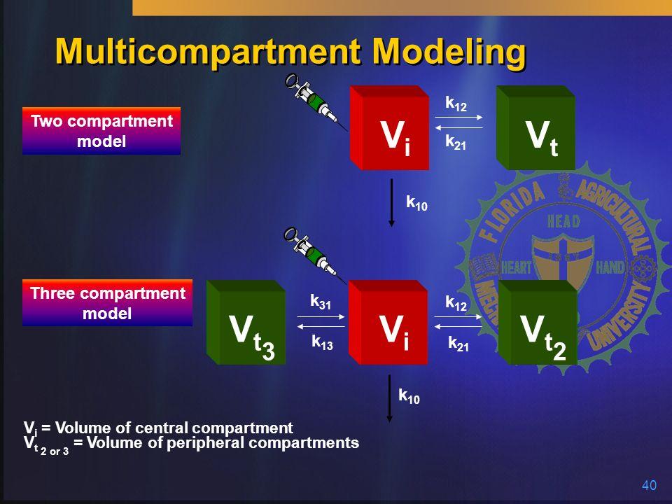 40 ViVi VtVt ViVi Vt3Vt3 Vt2Vt2 k 12 k 21 k 12 k 21 k 31 k 13 k 10 Two compartment model Three compartment model V i = Volume of central compartment V