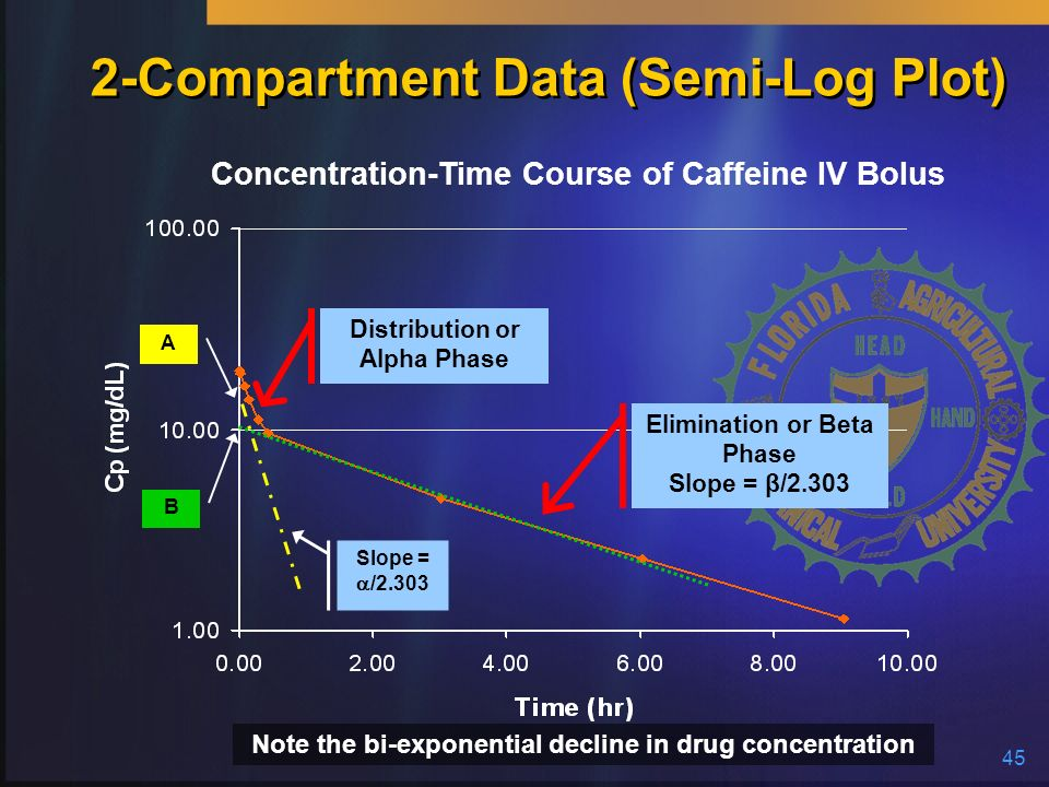 45 2-Compartment Data (Semi-Log Plot) Distribution or Alpha Phase Elimination or Beta Phase Slope = β/2.303 Concentration-Time Course of Caffeine IV B