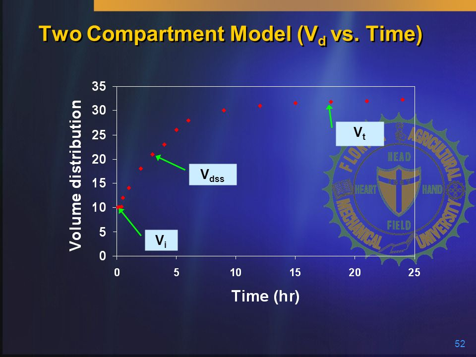 52 Two Compartment Model (V d vs. Time) ViVi V dss VtVt