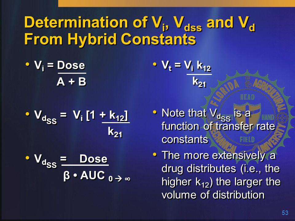 53 Determination of V i, V dss and V d From Hybrid Constants V i = Dose A + B V d SS = V i [1 + k 12 ] k 21 V d SS = Dose β AUC 0 V i = Dose A + B V d