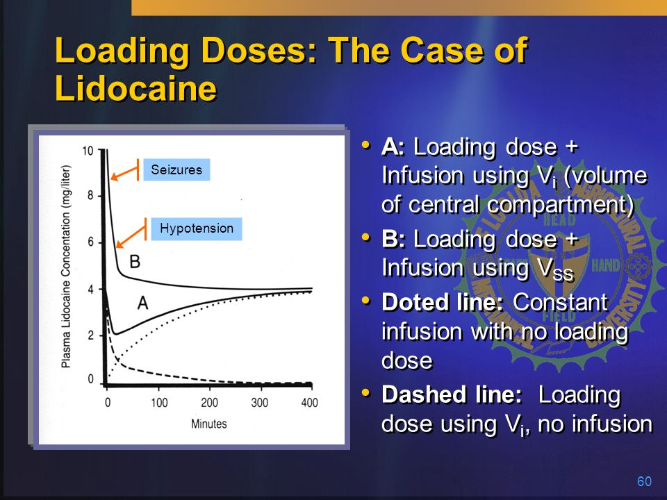 60 Loading Doses: The Case of Lidocaine A: Loading dose + Infusion using V i (volume of central compartment) B: Loading dose + Infusion using V SS Dot