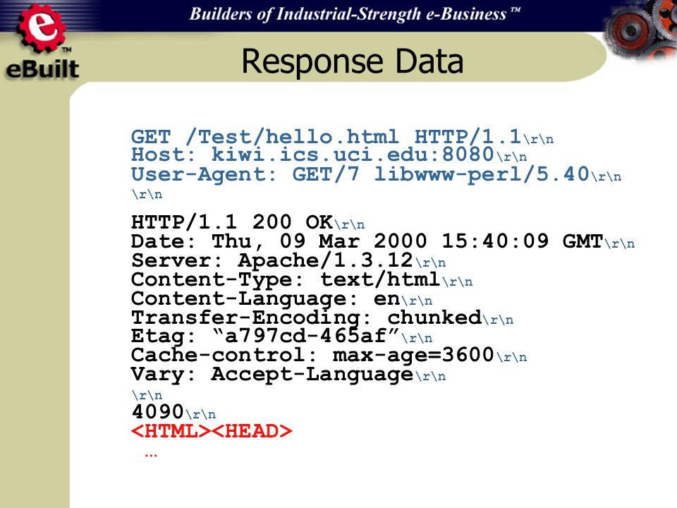 Response Data GET /Test/hello.html HTTP/1.1 \r\n Host: kiwi.ics.uci.edu:8080 \r\n User-Agent: GET/7 libwww-perl/5.40 \r\n \r\n HTTP/1.1 200 OK \r\n Da