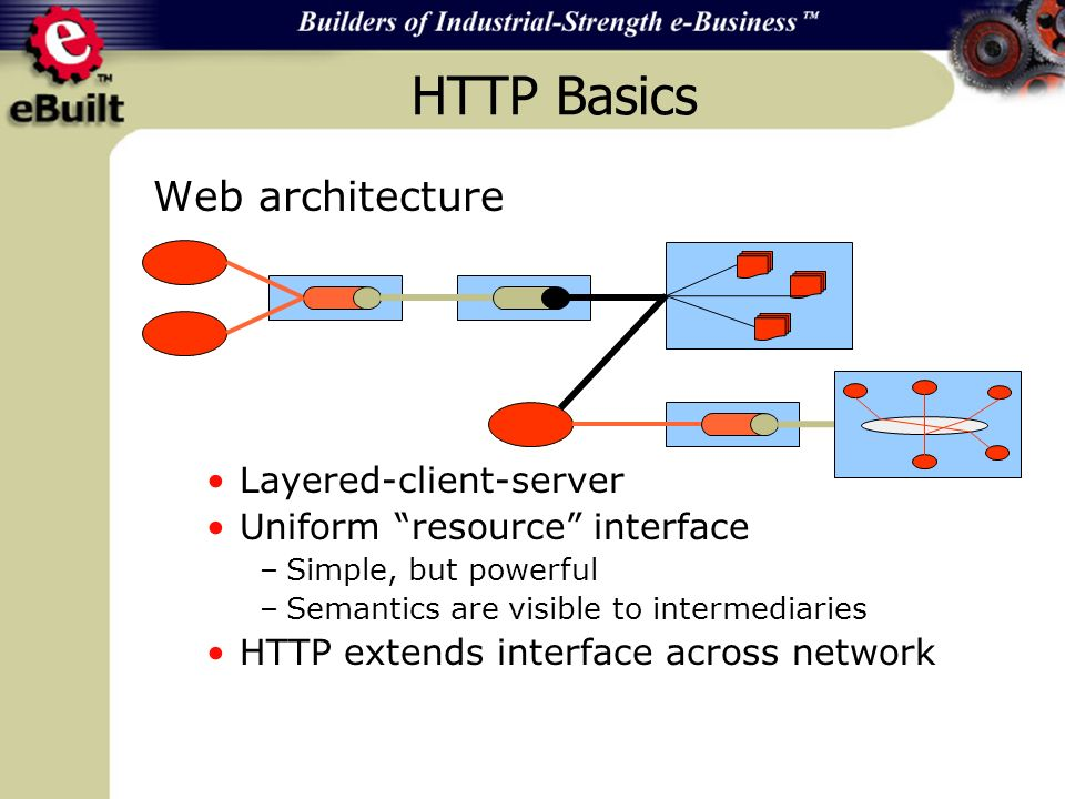 Web architecture Layered-client-server Uniform resource interface –Simple, but powerful –Semantics are visible to intermediaries HTTP extends interface across network HTTP Basics