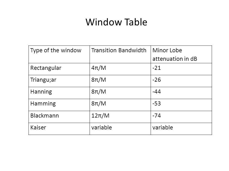 Type of the windowTransition Bandwidth Minor Lobe attenuation in dB Rectangular4π/M-21 Triangu;ar8π/M-26 Hanning8π/M-44 Hamming8π/M-53 Blackmann12π/M-