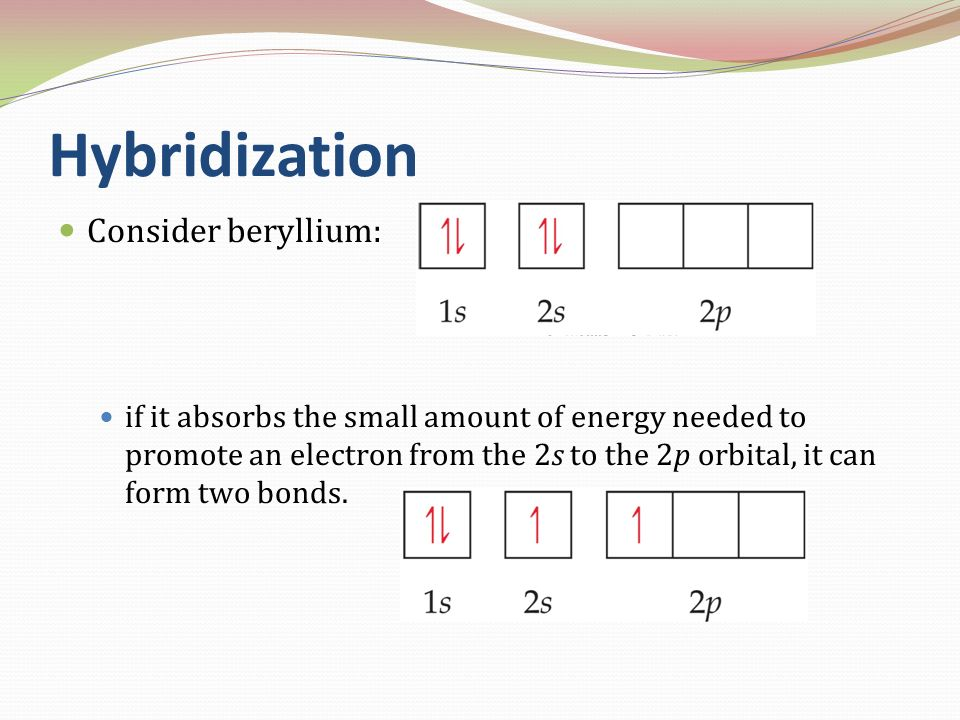 Hybridization Consider beryllium: if it absorbs the small amount of energy needed to promote an electron from the 2s to the 2p orbital, it can form tw