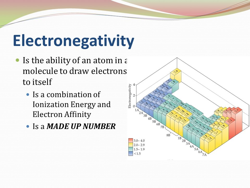 Electronegativity Is the ability of an atom in a molecule to draw electrons to itself Is a combination of Ionization Energy and Electron Affinity Is a