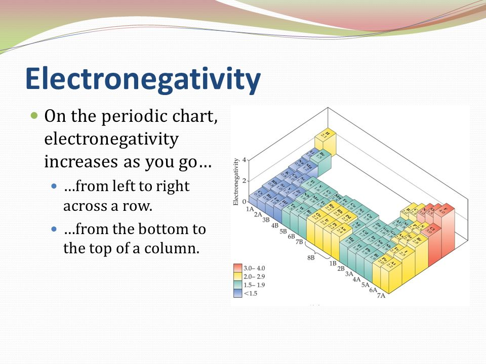 Electronegativity On the periodic chart, electronegativity increases as you go… …from left to right across a row. …from the bottom to the top of a col