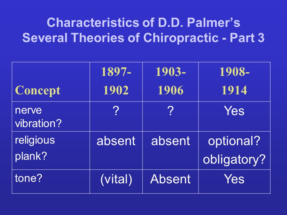 Characteristics of D.D. Palmers Several Theories of Chiropractic - Part 3 Concept 1897- 1902 1903- 1906 1908- 1914 nerve vibration? ??Yes religious pl