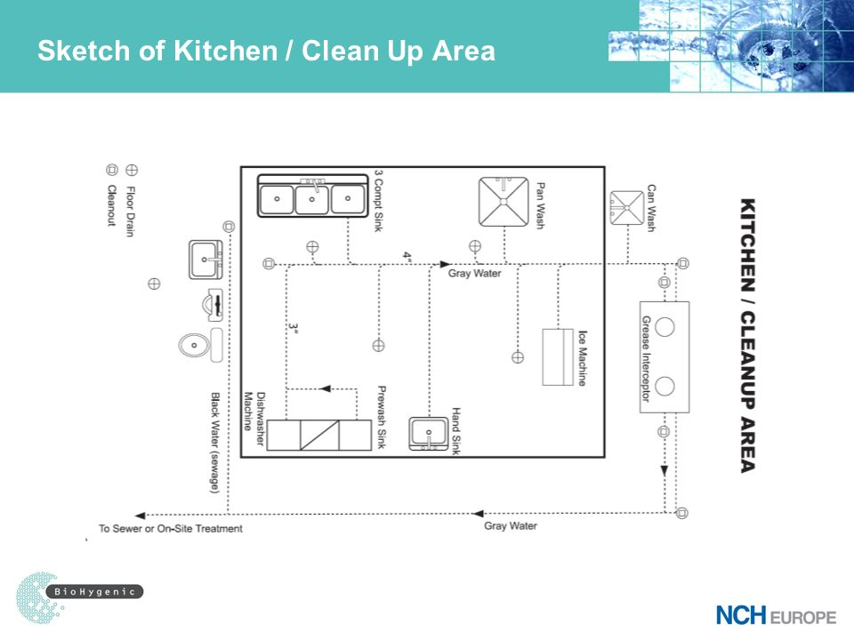 Sketch of Kitchen / Clean Up Area