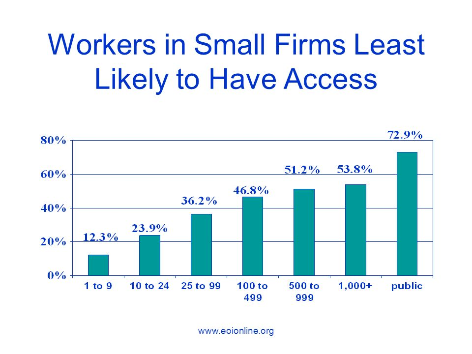 www.eoionline.org Workers in Small Firms Least Likely to Have Access