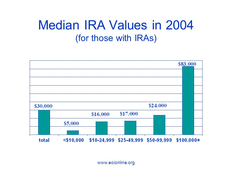 www.eoionline.org Median IRA Values in 2004 (for those with IRAs)