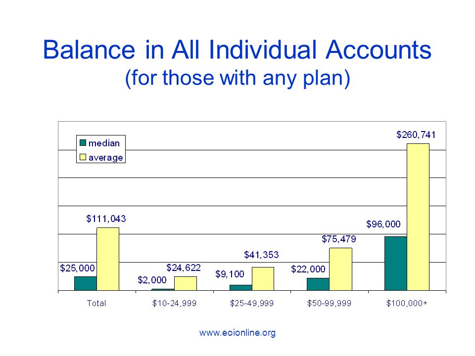 www.eoionline.org Balance in All Individual Accounts (for those with any plan)