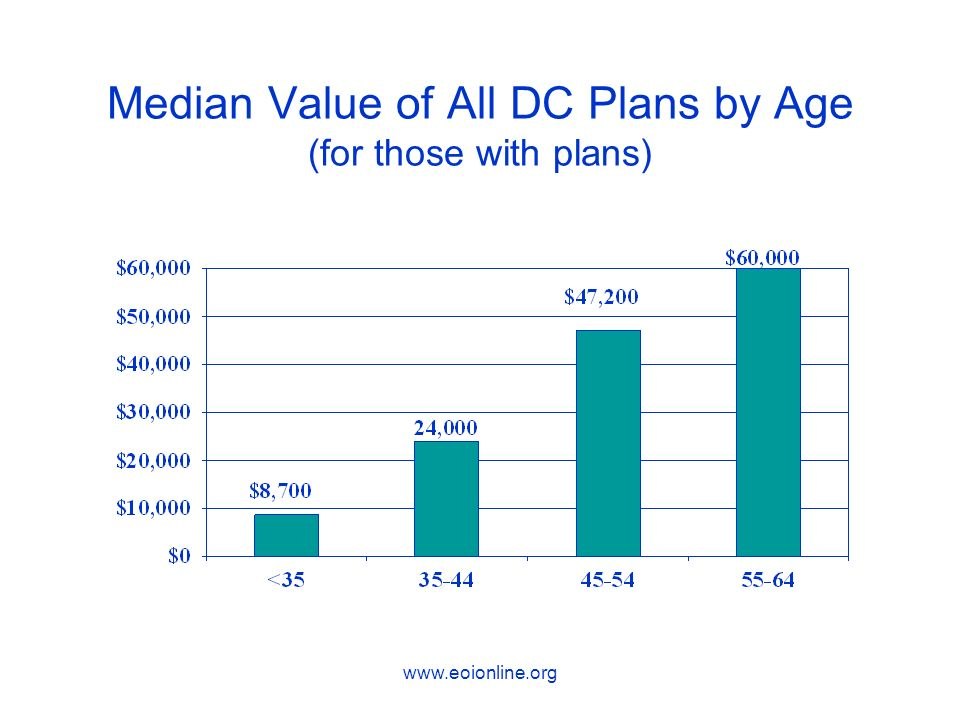 Median Value of All DC Plans by Age (for those with plans)