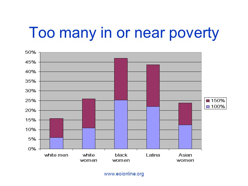 Too many in or near poverty